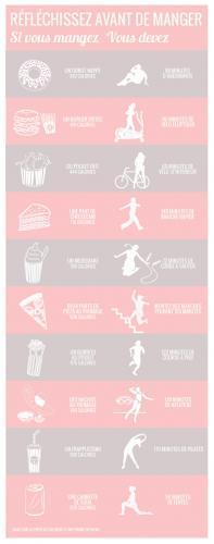 Les équivalences entre les calories de nos snacks préférés et la dose de sport pour les éliminer !