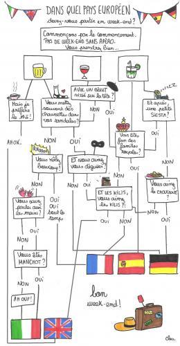 Dans quel pays européen devez-vous partir en vacances ?