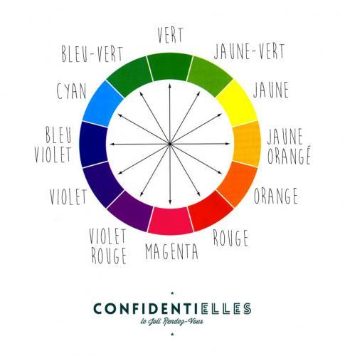 Le cercle des couleurs