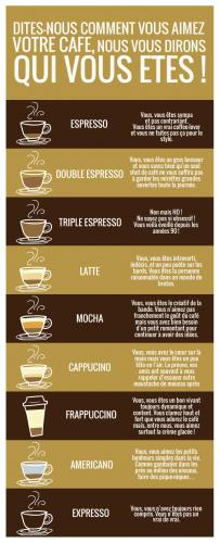 Dites-nous comment vous aimez votre café