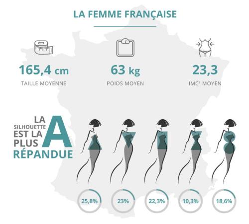 MORPHOLOGIE, POIDS, TAILLE : êtes-vous comme LA FRANÇAISE moyenne ?